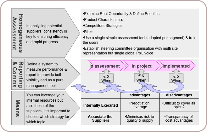 role of purchasing in an organisation